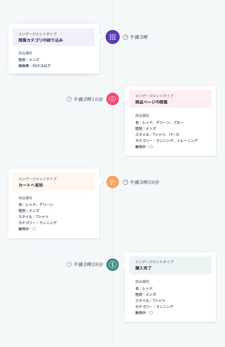 Dynamic Yield事例_ユーザーアフィニティ
