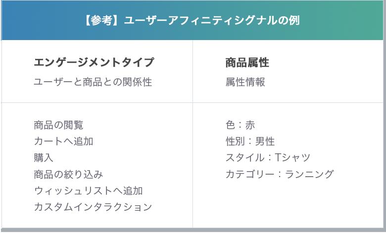 Dynamic Yield事例_ユーザーアフィニティシグナル例