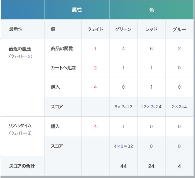 Dynamic Yield事例_ユーザーアフィニティスコア
