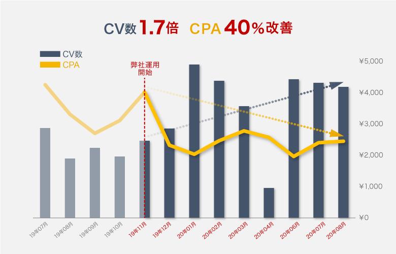 フコク生命様_導入事例グラフ